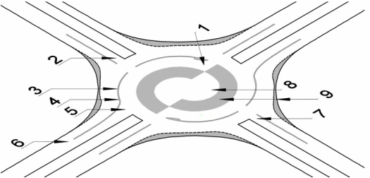 Turbo Roundabout Design